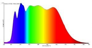 Spectrum van het zonlicht